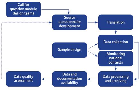 Methodology Overview European Social Survey Ess